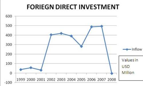 FDI in Ghana